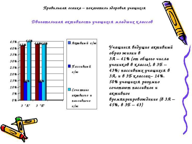 Правильная осанка – показатель здоровья учащихся Двигательная активность учащ...
