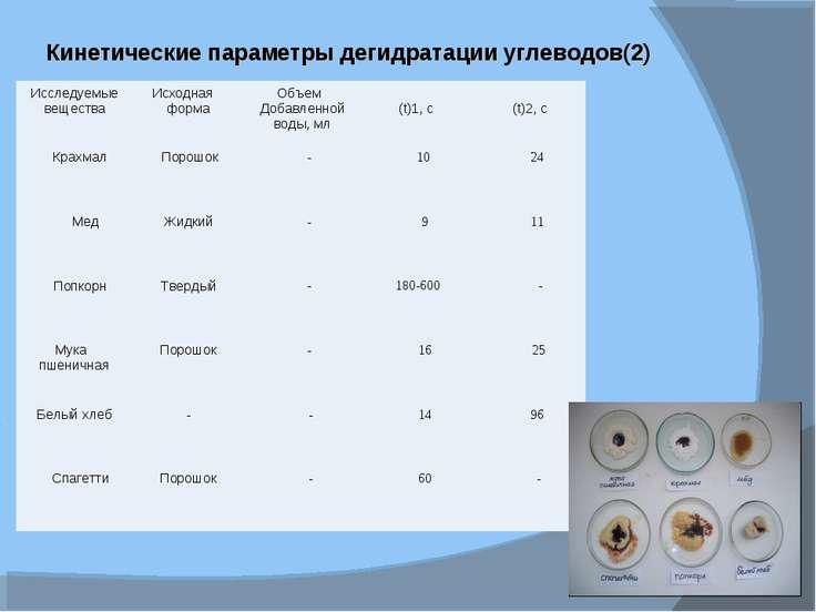 Кинетические параметры дегидратации углеводов(2) Исследуемые вещества Исходна...