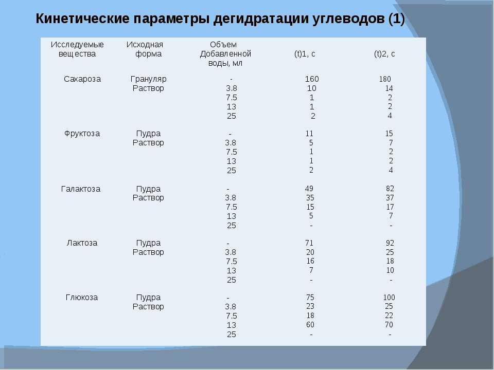 Кинетические параметры дегидратации углеводов (1) Исследуемые вещества Исходн...