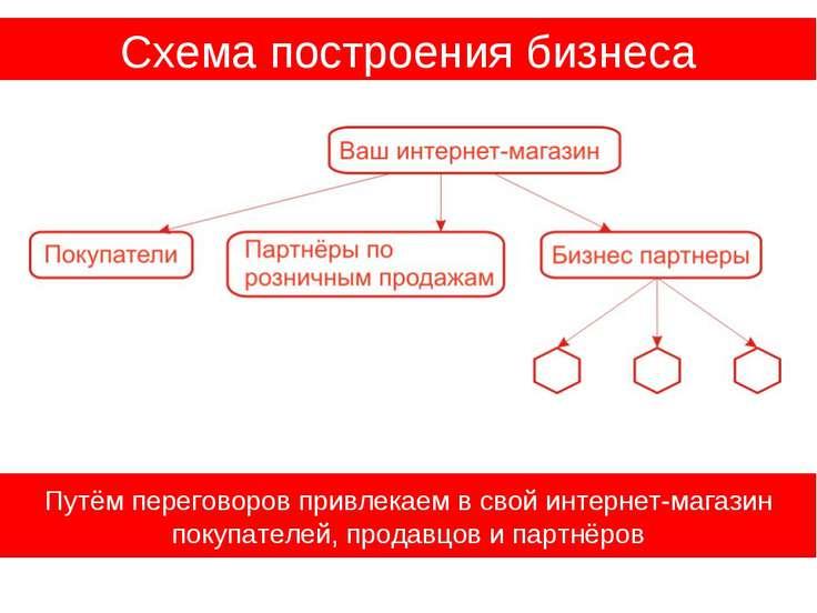 Схема построения бизнеса Путём переговоров привлекаем в свой интернет-магазин...