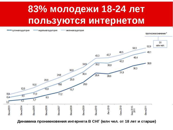 83% молодежи 18-24 лет пользуются интернетом Динамика проникновения интернета...
