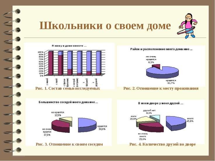 Школьники о своем доме Рис. 1. Состав семьи исследуемых Рис. 2. Отношение к м...