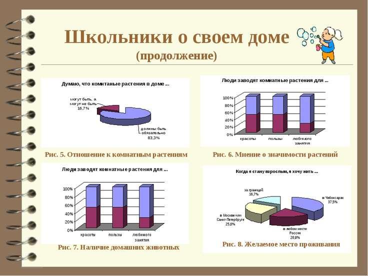 Школьники о своем доме (продолжение) Рис. 5. Отношение к комнатным растениям ...