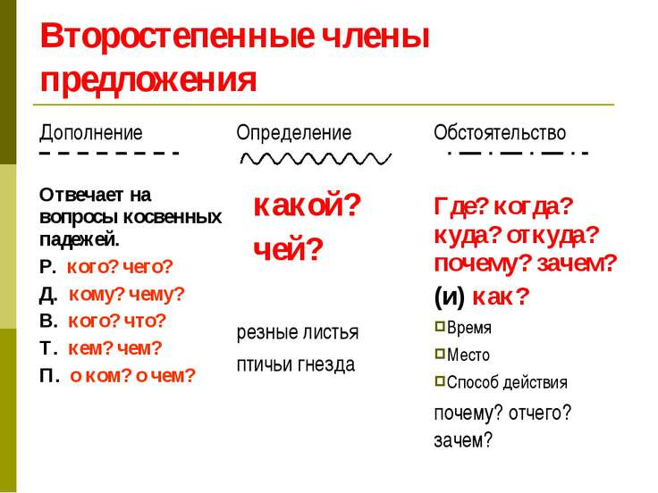 dopolnenie-chlen-predlozheniya