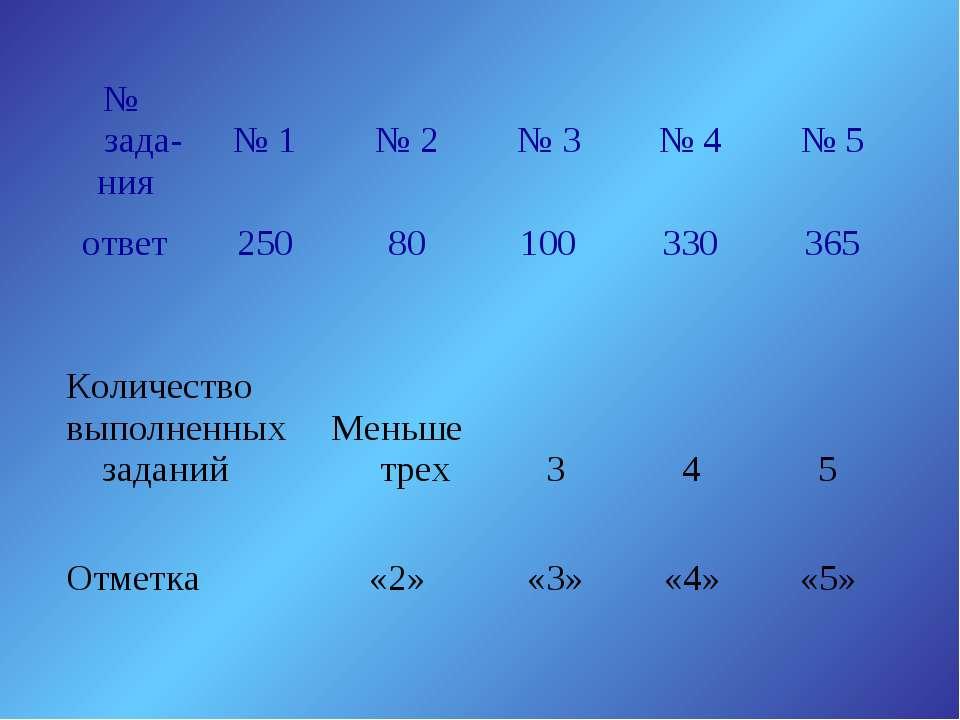 № зада- ния № 1 № 2 № 3 № 4 № 5 ответ 250 80 100 330 365 Количество выполненн...