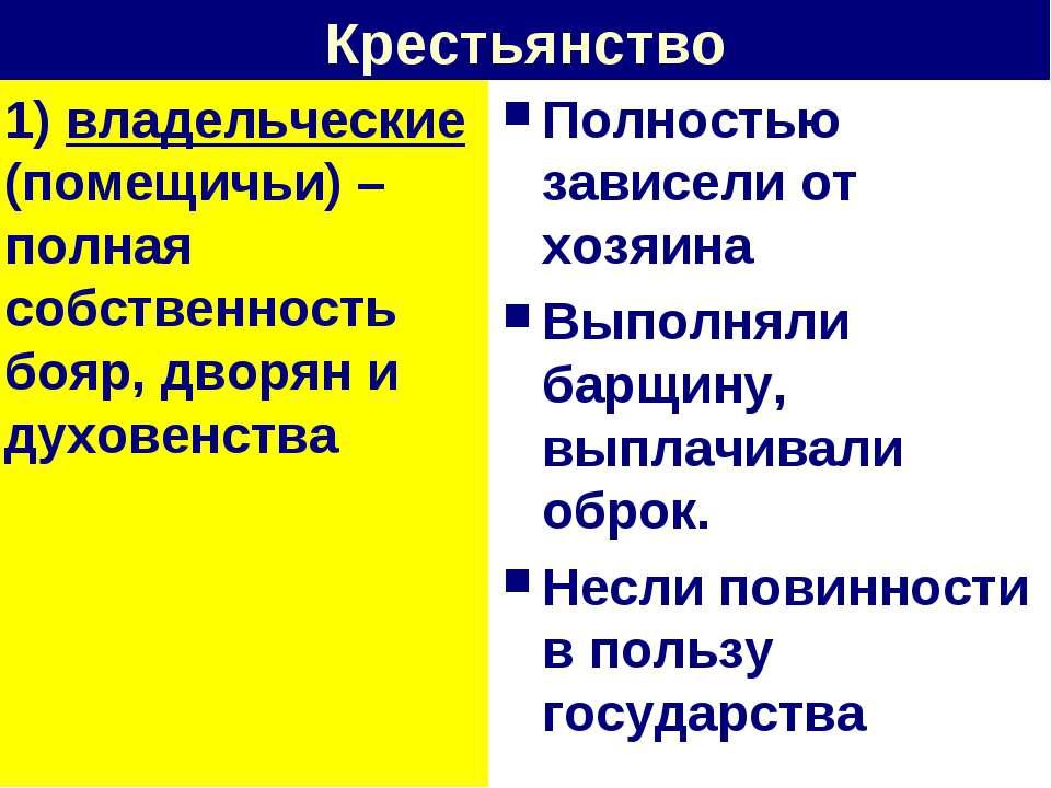 Крестьянство 1) владельческие (помещичьи) – полная собственность бояр, дворян...