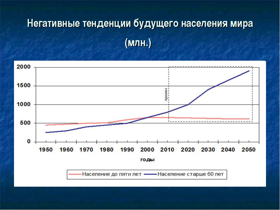 Негативные тенденции будущего населения мира (млн.)