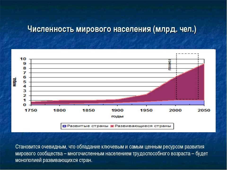 Численность мирового населения (млрд. чел.) Становится очевидным, что обладан...