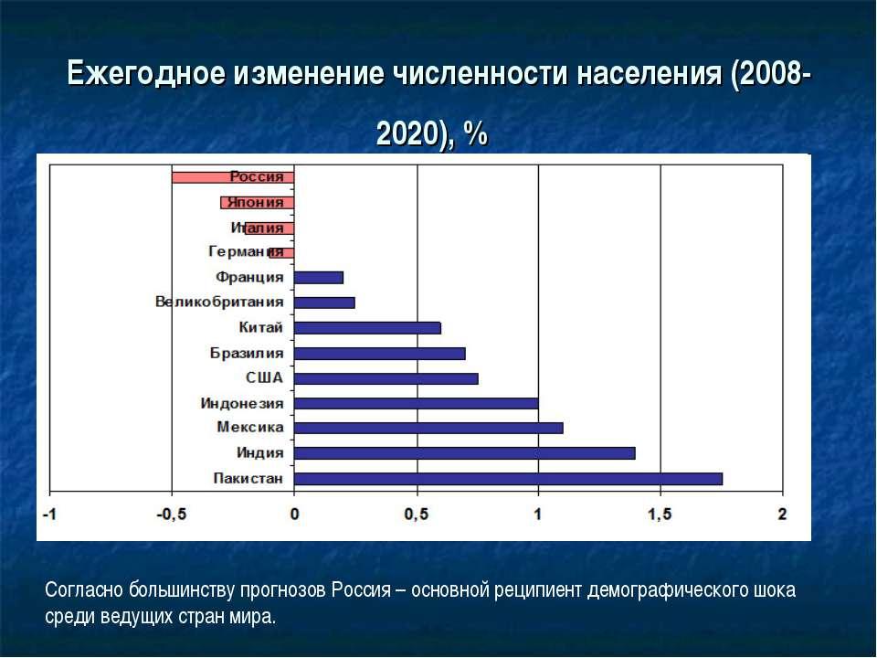 Ежегодное изменение численности населения (2008-2020), % Согласно большинству...
