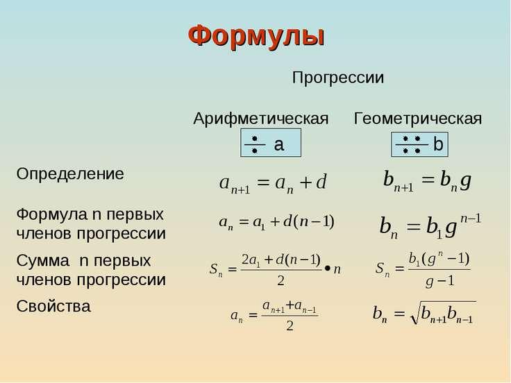 Формулы Прогрессии Арифметическая Геометрическая Определение Формула n первых...