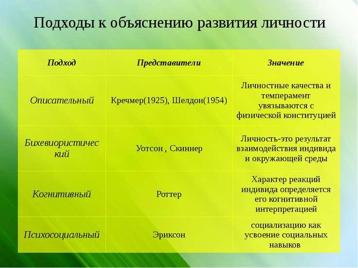 Подходы к объяснению развития личности Подход Представители Значение Описател...