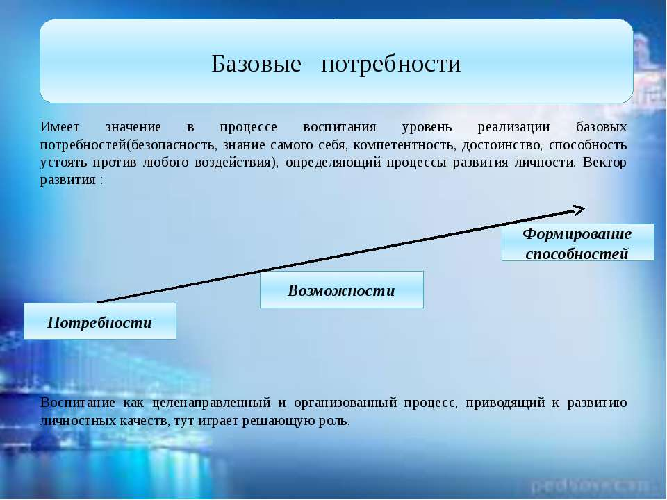 Имеет значение в процессе воспитания уровень реализации базовых потребностей(...