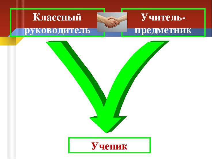 Классный руководитель Учитель-предметник Ученик