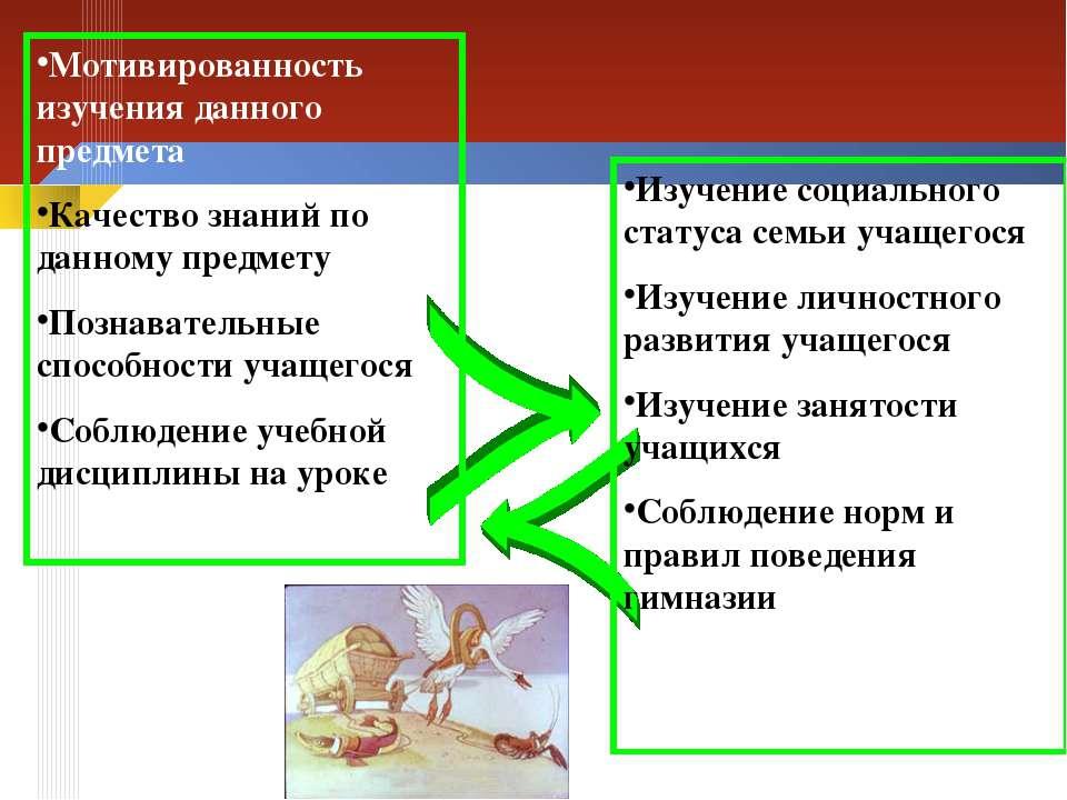 Мотивированность изучения данного предмета Качество знаний по данному предмет...