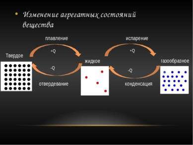 Твердое жидкое плавление отвердевание испарение конденсация газообразное -Q +...