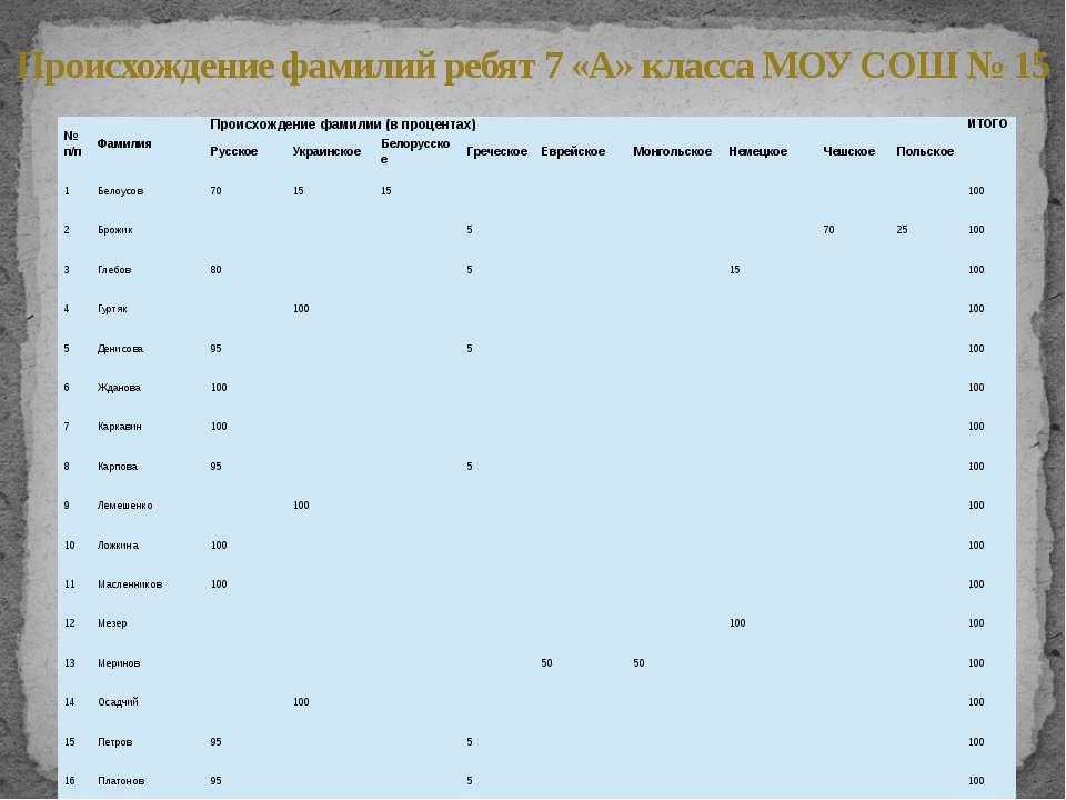 Происхождение фамилий ребят 7 «А» класса МОУ СОШ № 15 №п/п Фамилия Происхожде...