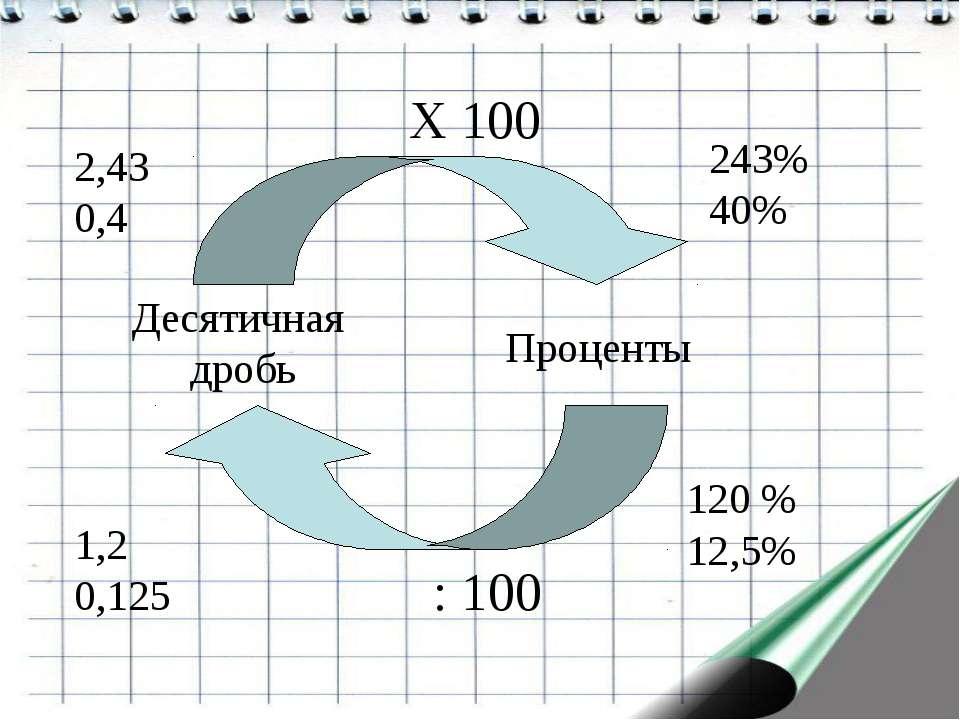 Десятичная дробь Проценты X 100 : 100 2,43 0,4 243% 40% 1,2 0,125 120 % 12,5%