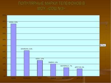 ПОПУЛЯРНЫЕ МАРКИ ТЕЛЕФОНОВ В МОУ «СОШ №3»