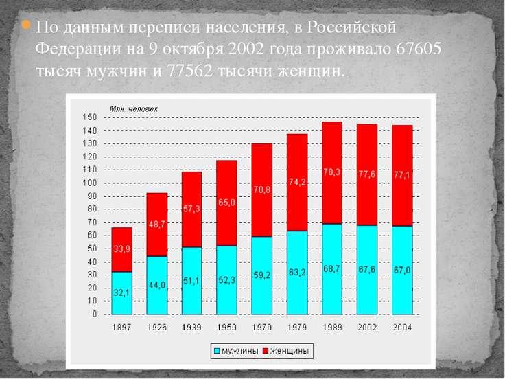 По данным переписи населения, в Российской Федерации на 9 октября 2002 года п...