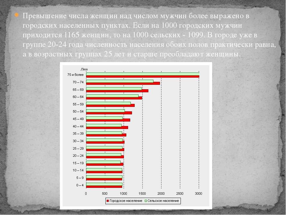 Превышение числа женщин над числом мужчин более выражено в городских населенн...