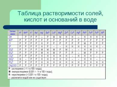 Таблица растворимости солей, кислот и оснований в воде