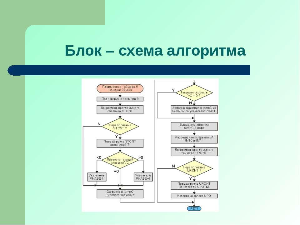 Блок – схема алгоритма