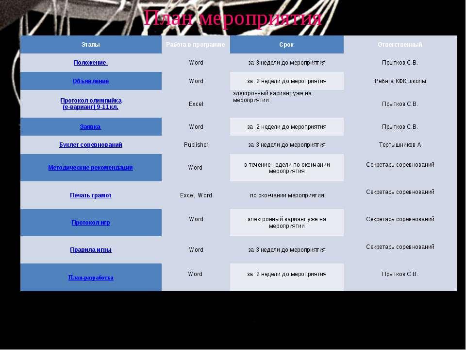 План мероприятия Этапы Работа в программе Срок Ответственный Положение Word з...