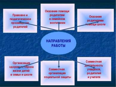 НАПРАВЛЕНИЯ РАБОТЫ Организация здорового образа жизни детей в семье и школе С...