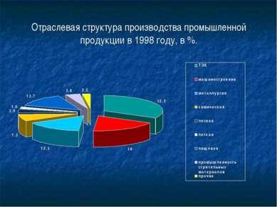 Отраслевая структура производства промышленной продукции в 1998 году, в %.