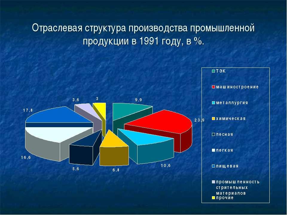 Отраслевая структура производства промышленной продукции в 1991 году, в %.