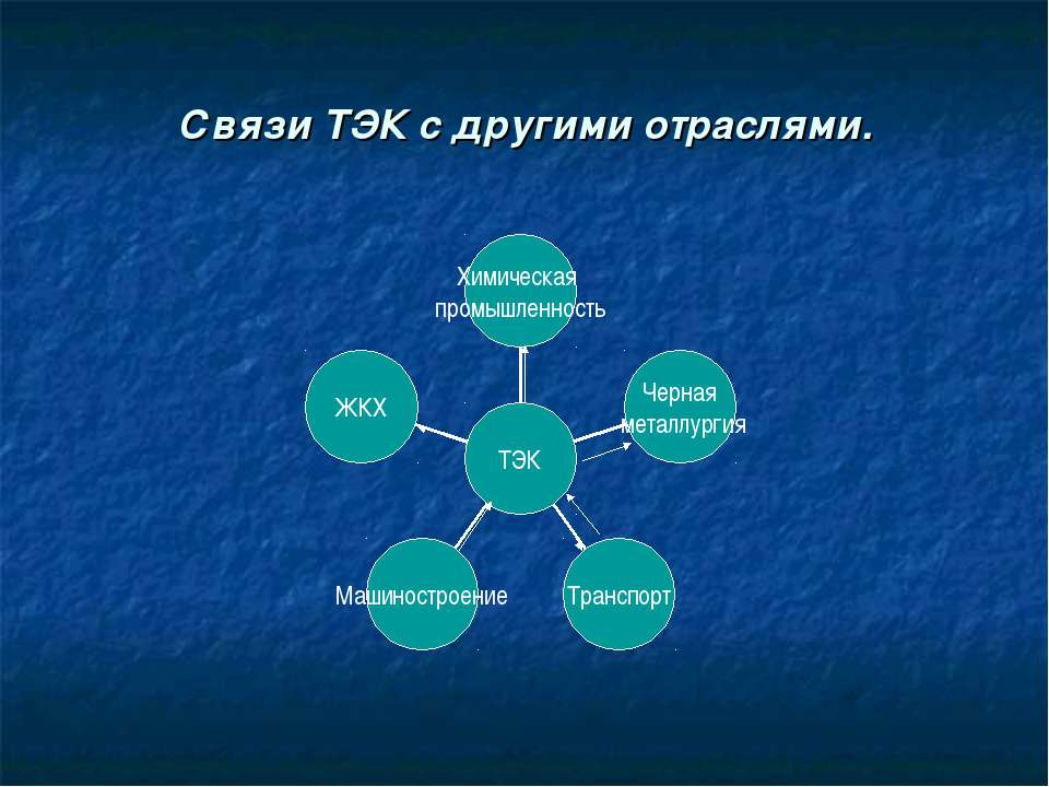 Связи ТЭК с другими отраслями.