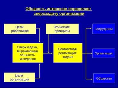 Общность интересов определяет сверхзадачу организации Этические принципы Цели...