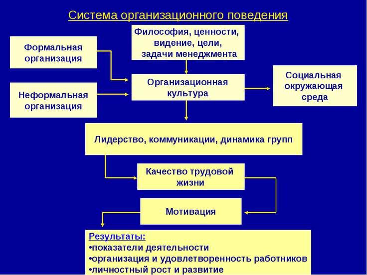 Система организационного поведения Лидерство, коммуникации, динамика групп Ор...