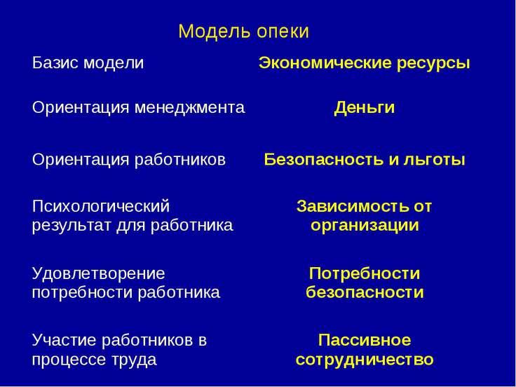 Модель опеки Базис модели Экономические ресурсы Ориентация менеджмента Деньги...