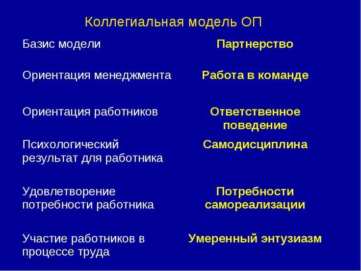 Коллегиальная модель ОП Базис модели Партнерство Ориентация менеджмента Работ...
