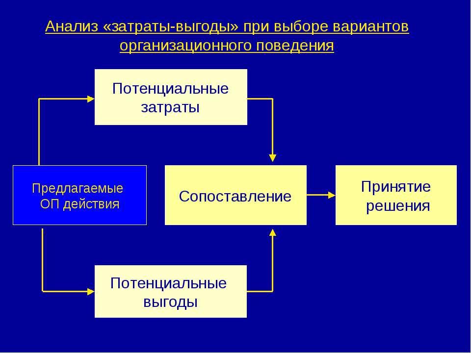 Анализ «затраты-выгоды» при выборе вариантов организационного поведения Потен...