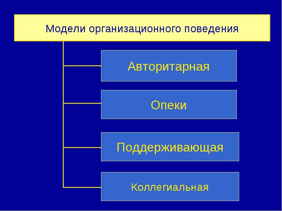 Модели организационного поведения Авторитарная Опеки Поддерживающая Коллегиал...