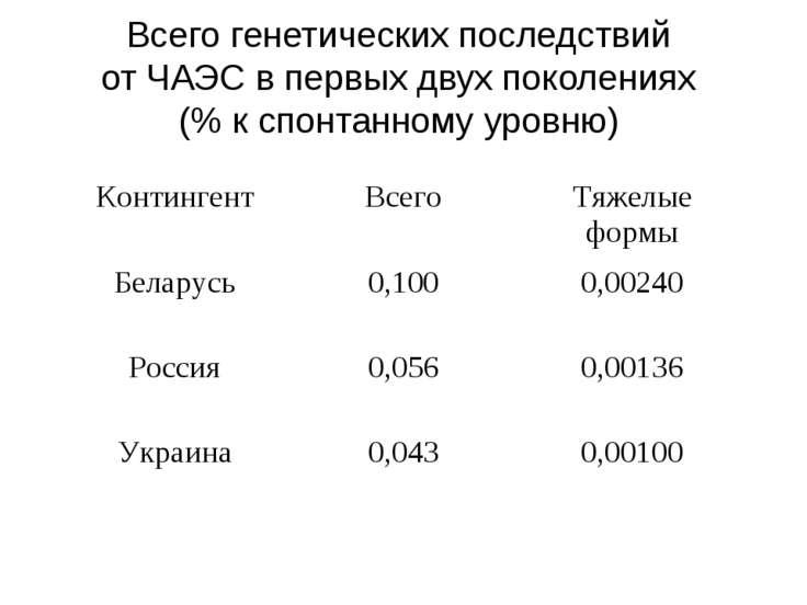 Всего генетических последствий от ЧАЭС в первых двух поколениях (% к спонтанн...