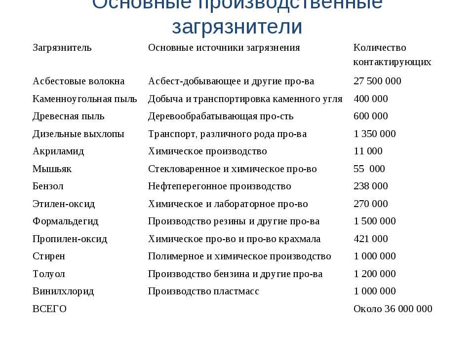 Основные производственные загрязнители Загрязнитель Основные источники загряз...