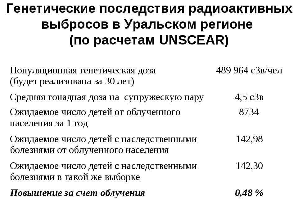 Генетические последствия радиоактивных выбросов в Уральском регионе (по расче...