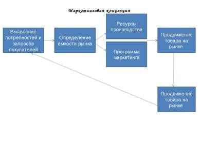 Маркетинговая концепция Выявление потребностей и запросов покупателей Определ...