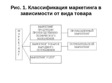 Рис. 1. Классификация маркетинга в зависимости от вида товара