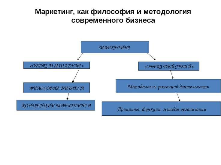 Маркетинг, как философия и методология современного бизнеса МАРКЕТИНГ «ОБРАЗ ...