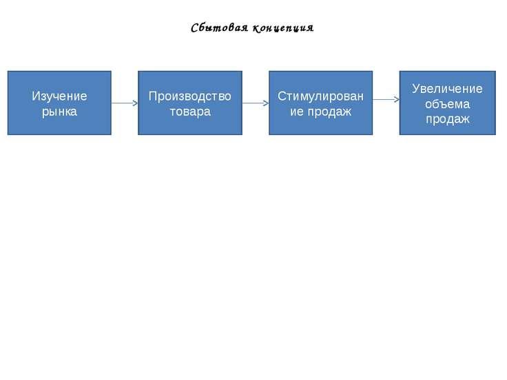 Сбытовая концепция Изучение рынка Производство товара Стимулирование продаж У...
