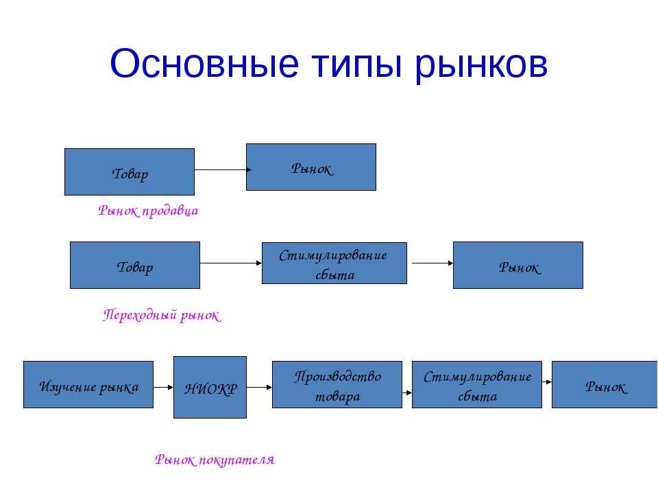 Основные типы рынков Товар Рынок Товар Стимулирование сбыта Рынок Рынок Изуче...