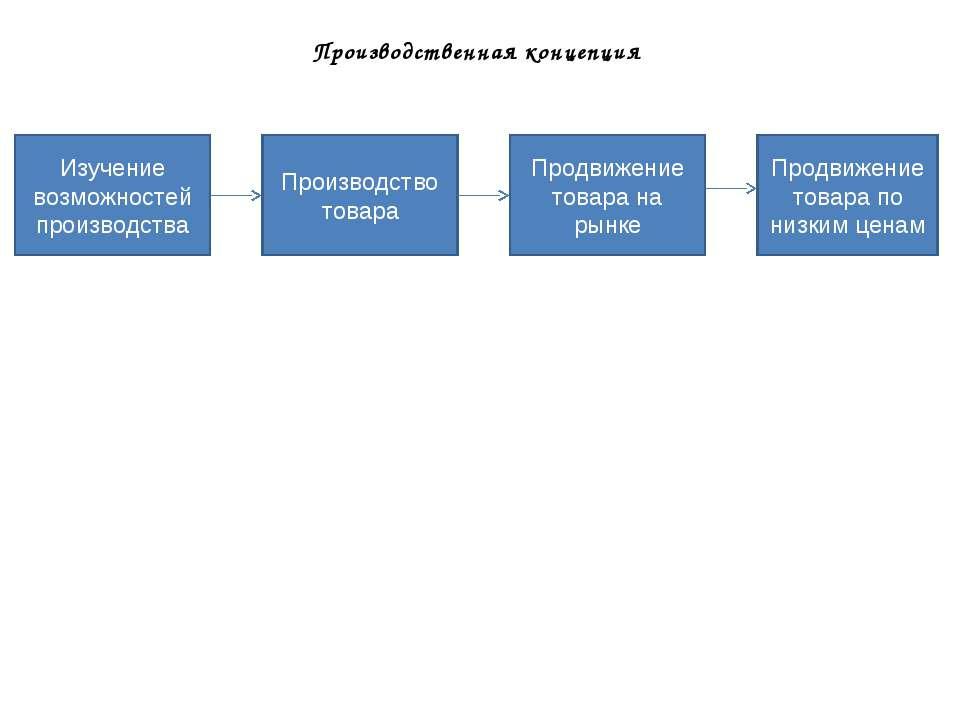 Производственная концепция Изучение возможностей производства Производство то...