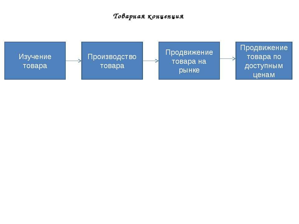 Товарная концепция Изучение товара Производство товара Продвижение товара на ...