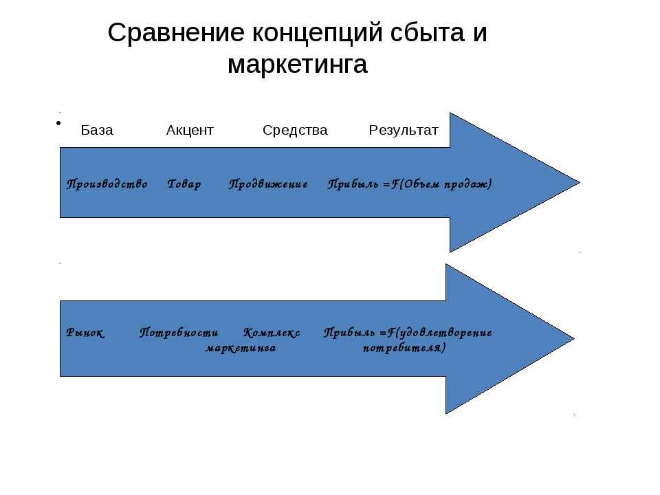 Сравнение концепций сбыта и маркетинга База Акцент Средства Результат Произво...