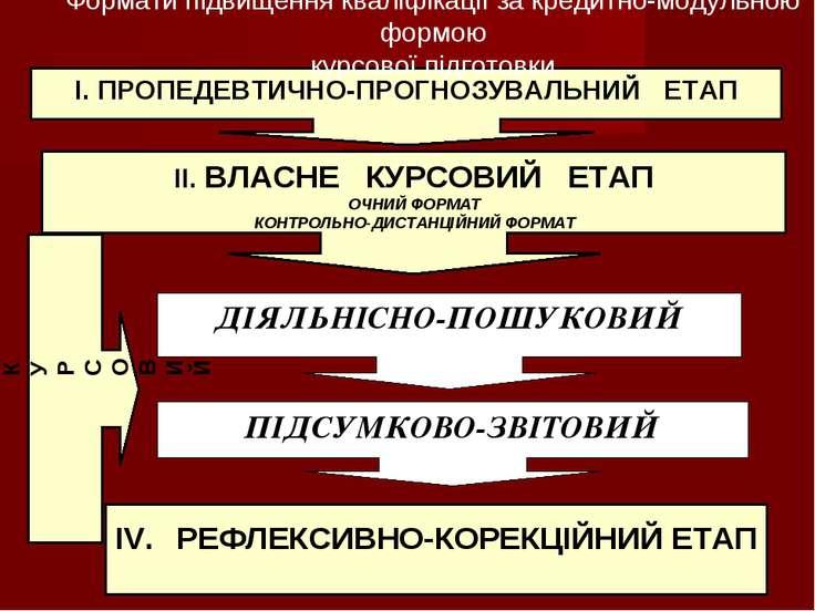 ДІЯЛЬНІСНО-ПОШУКОВИЙ IV. РЕФЛЕКСИВНО-КОРЕКЦІЙНИЙ ЕТАП МІЖКУРСОВИЙ ПІДСУМКОВО-...