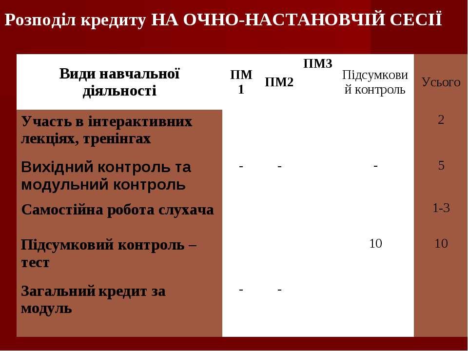 Розподіл кредиту НА ОЧНО-НАСТАНОВЧІЙ СЕСІЇ Види навчальної діяльності ПМ1 ПМ2...